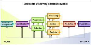 FCS E-Discovery Service